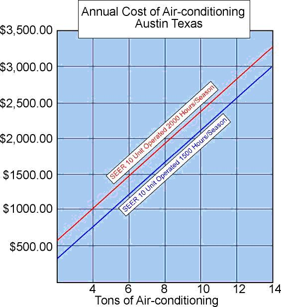 Chart of Average Annual Cost of Air Conditioning in Austin, TX